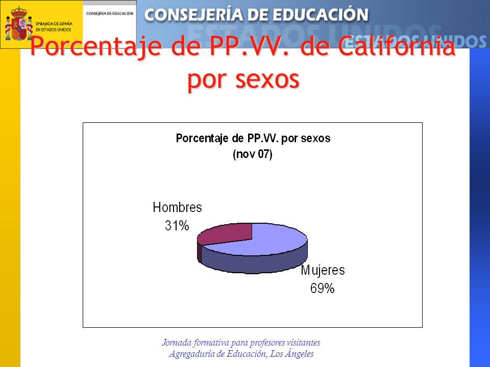 Porcentaje de PP.VV. de California por sexos