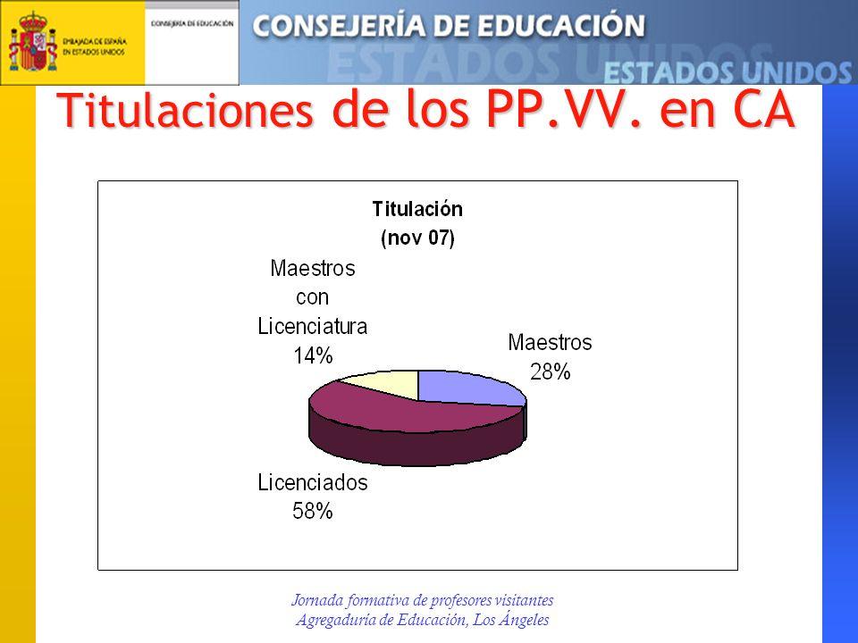 Titulaciones de los PP.VV. en CA