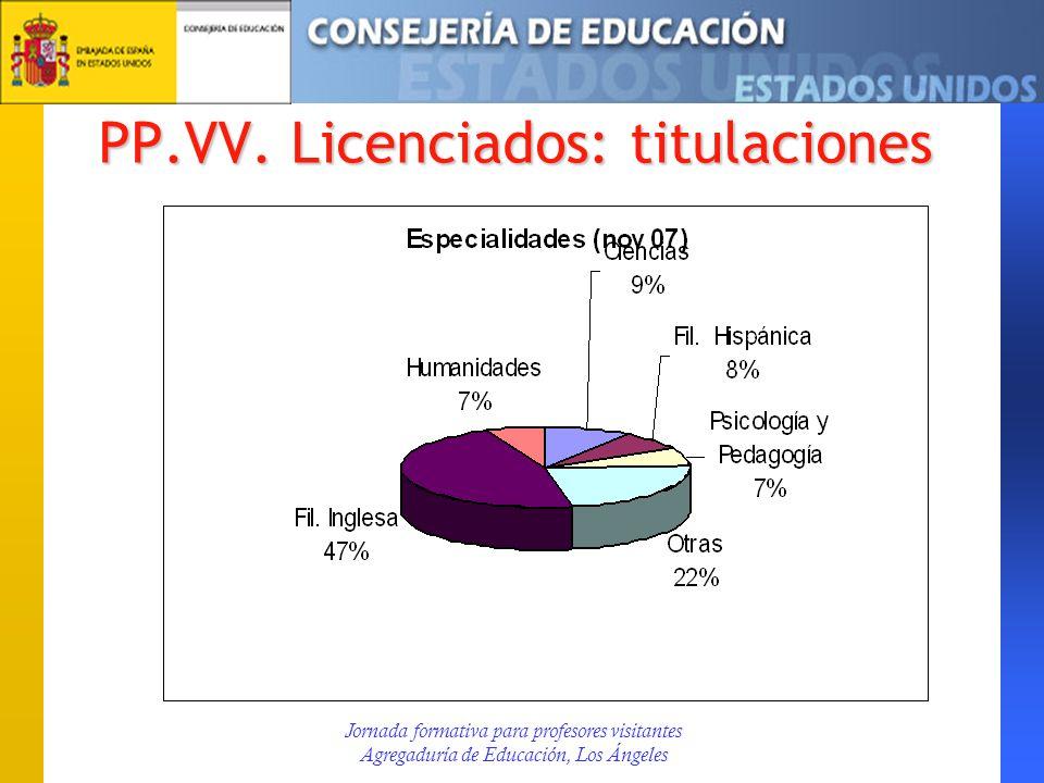 PP.VV. Licenciados: titulaciones