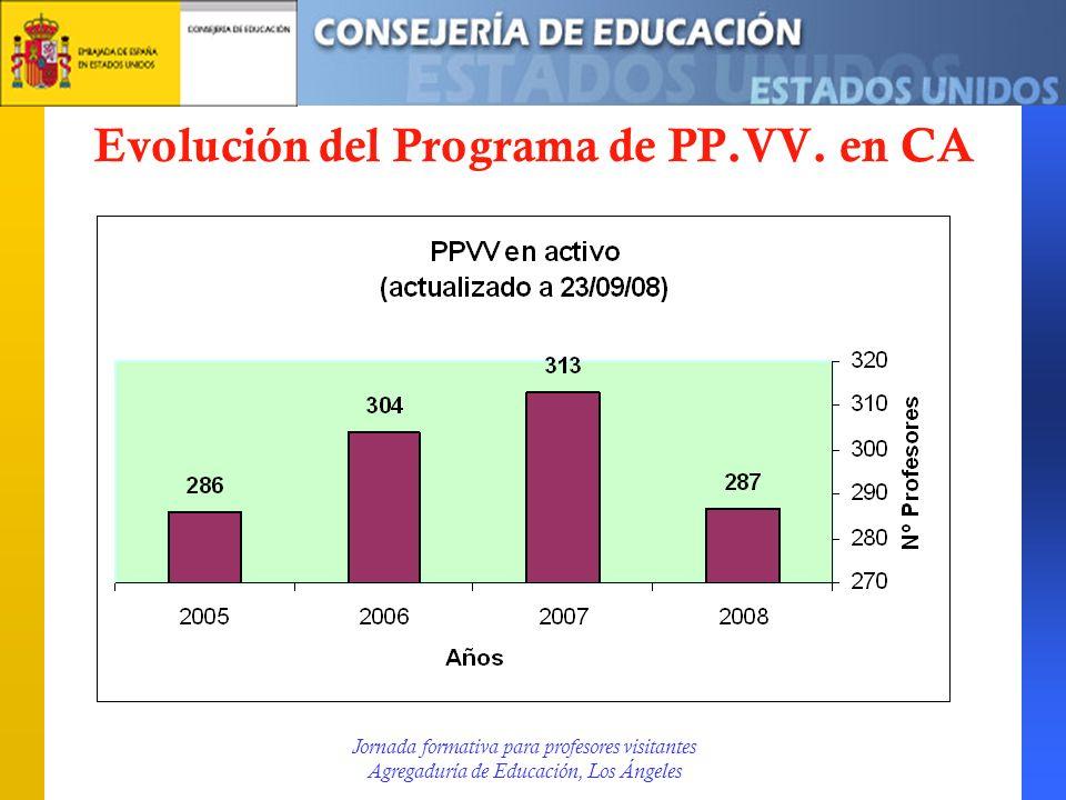 Evolución del Programa de PP.VV. en CA