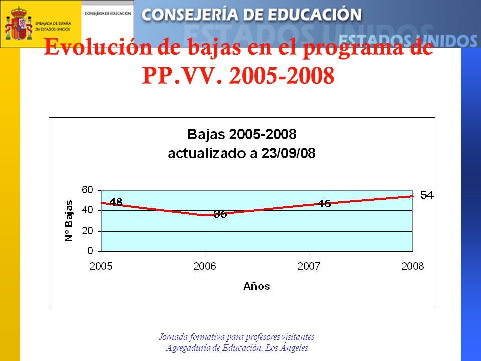 Evolución de bajas en el programa de PP.VV. 2005-2008