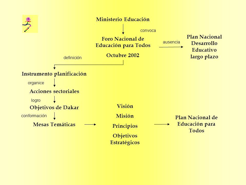 Plan Nacional Desarrollo Educativo largo plazo