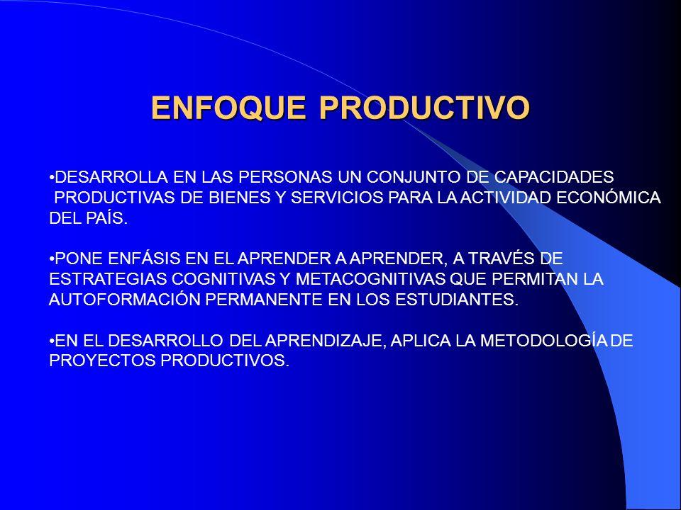 ENFOQUE PRODUCTIVO DESARROLLA EN LAS PERSONAS UN CONJUNTO DE CAPACIDADES. PRODUCTIVAS DE BIENES Y SERVICIOS PARA LA ACTIVIDAD ECONÓMICA.