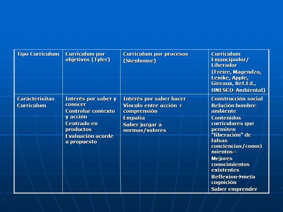 Tipo Curriculum Curriculum por objetivos (Tyler) Curriculum por procesos. (Stenhouse) Curriculum Emancipador/ Liberador.