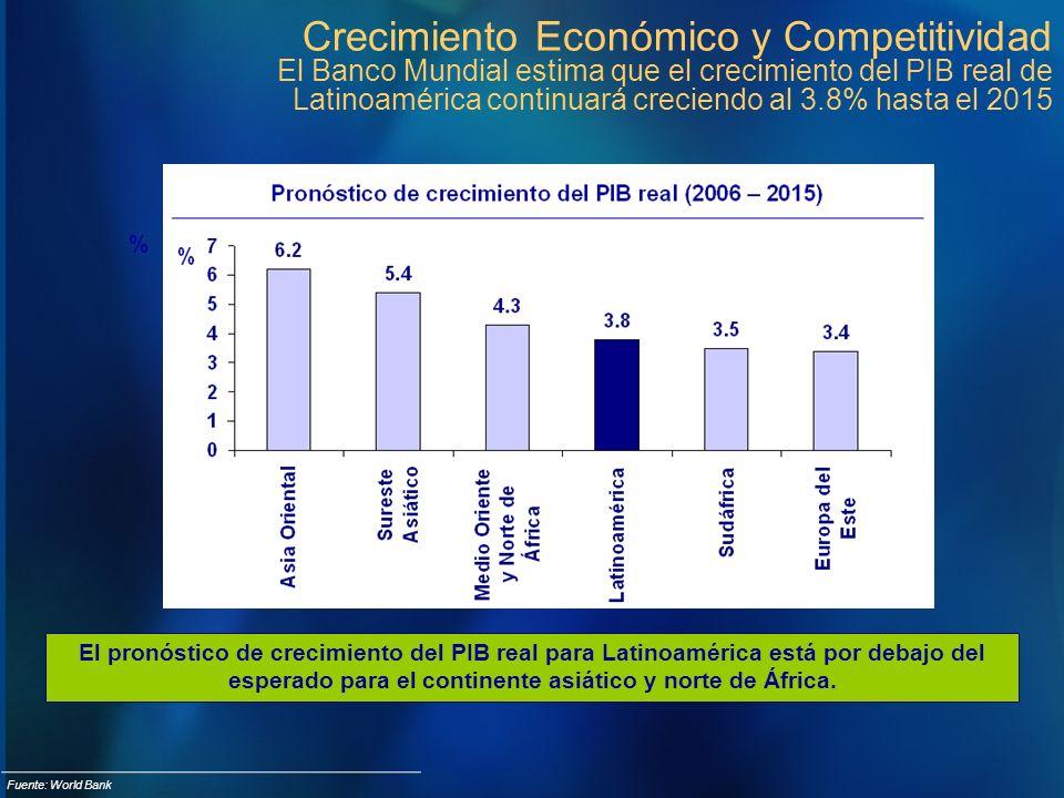 Crecimiento Económico y Competitividad El Banco Mundial estima que el crecimiento del PIB real de Latinoamérica continuará creciendo al 3.8% hasta el 2015