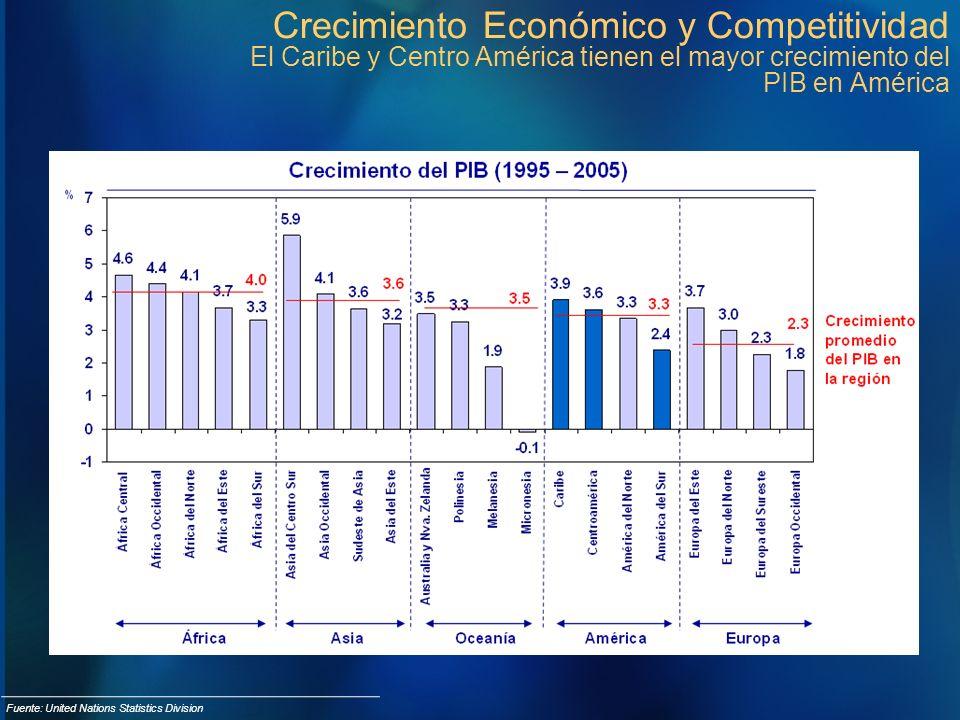 Crecimiento Económico y Competitividad El Caribe y Centro América tienen el mayor crecimiento del PIB en América