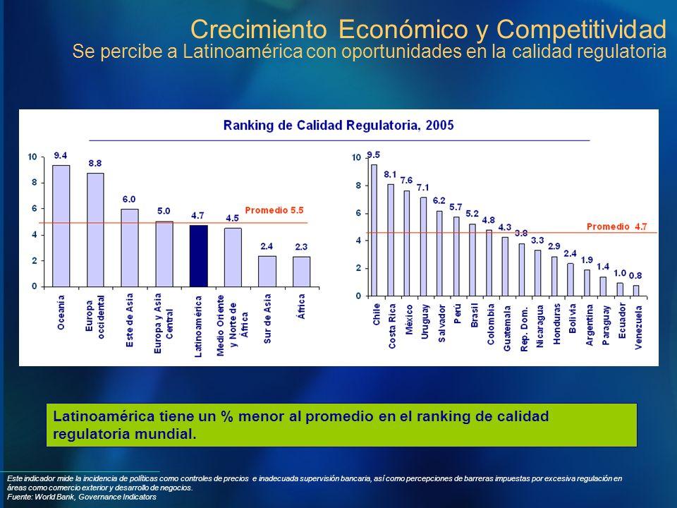 Crecimiento Económico y Competitividad Se percibe a Latinoamérica con oportunidades en la calidad regulatoria