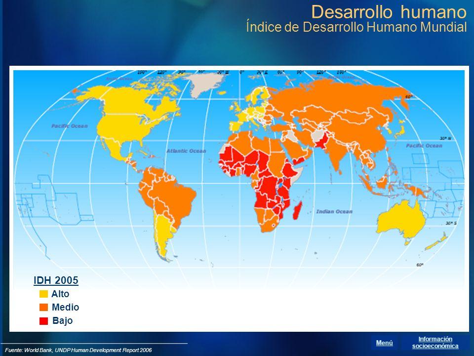 Desarrollo humano Índice de Desarrollo Humano Mundial