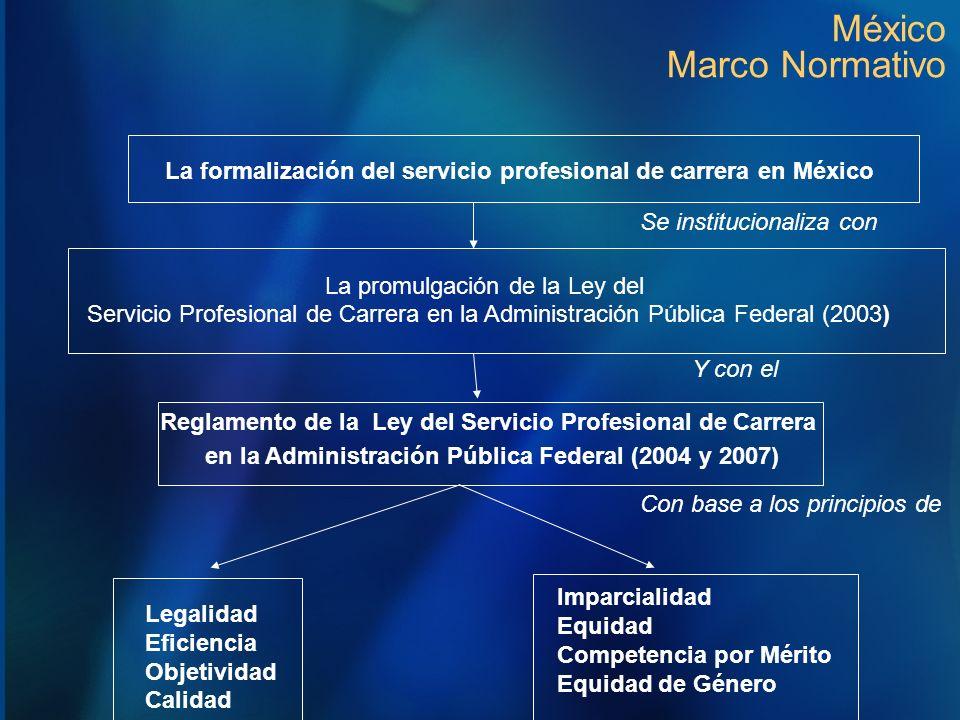 México Marco Normativo