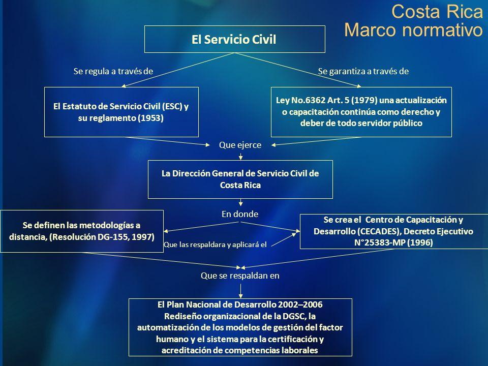Costa Rica Marco normativo