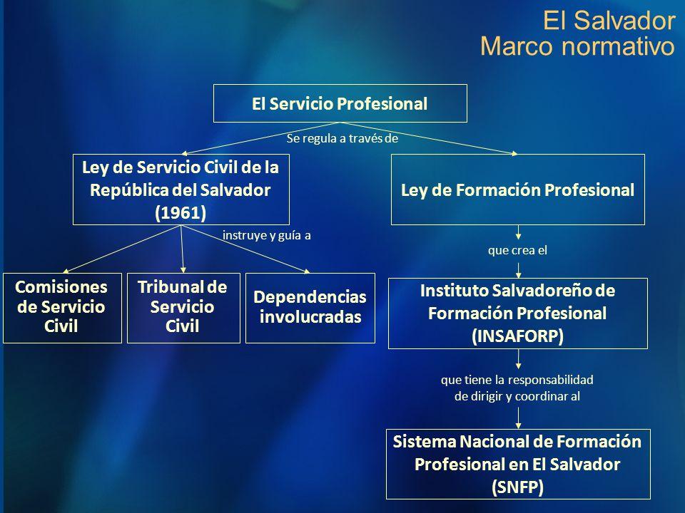 El Salvador Marco normativo