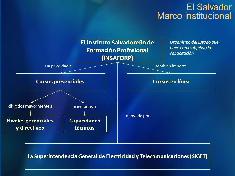 El Salvador Marco institucional