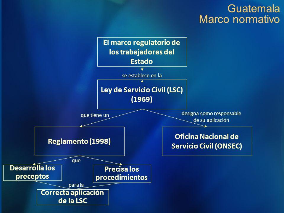 Guatemala Marco normativo