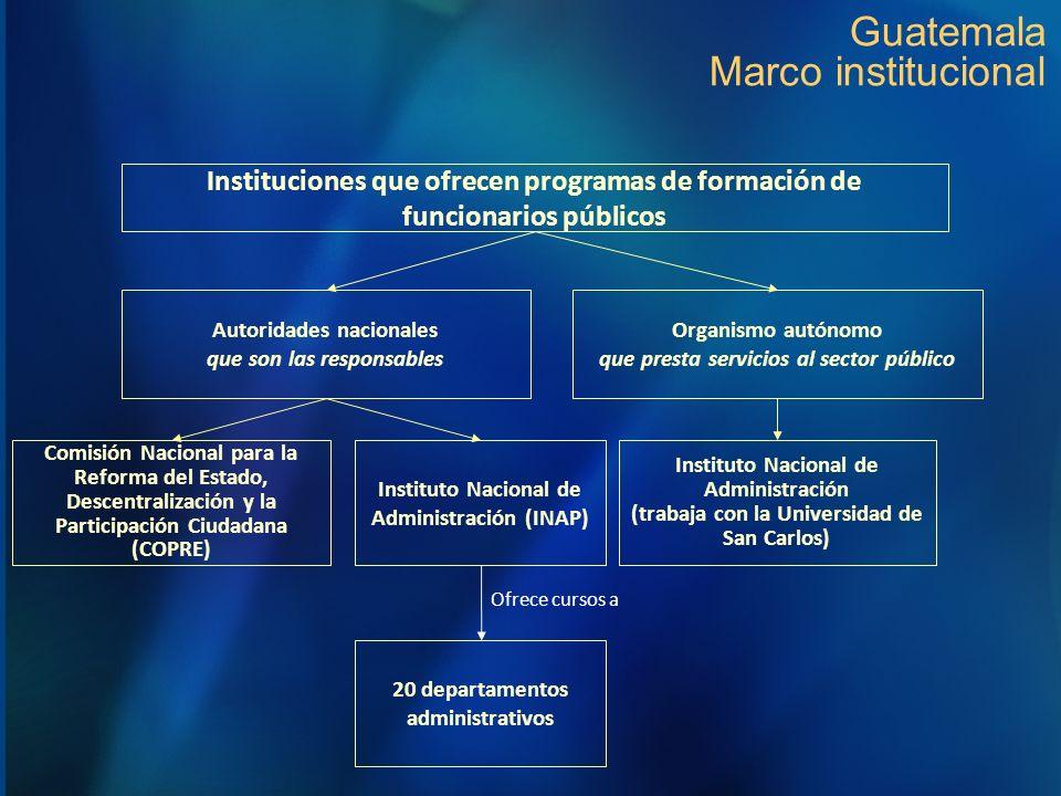 Guatemala Marco institucional
