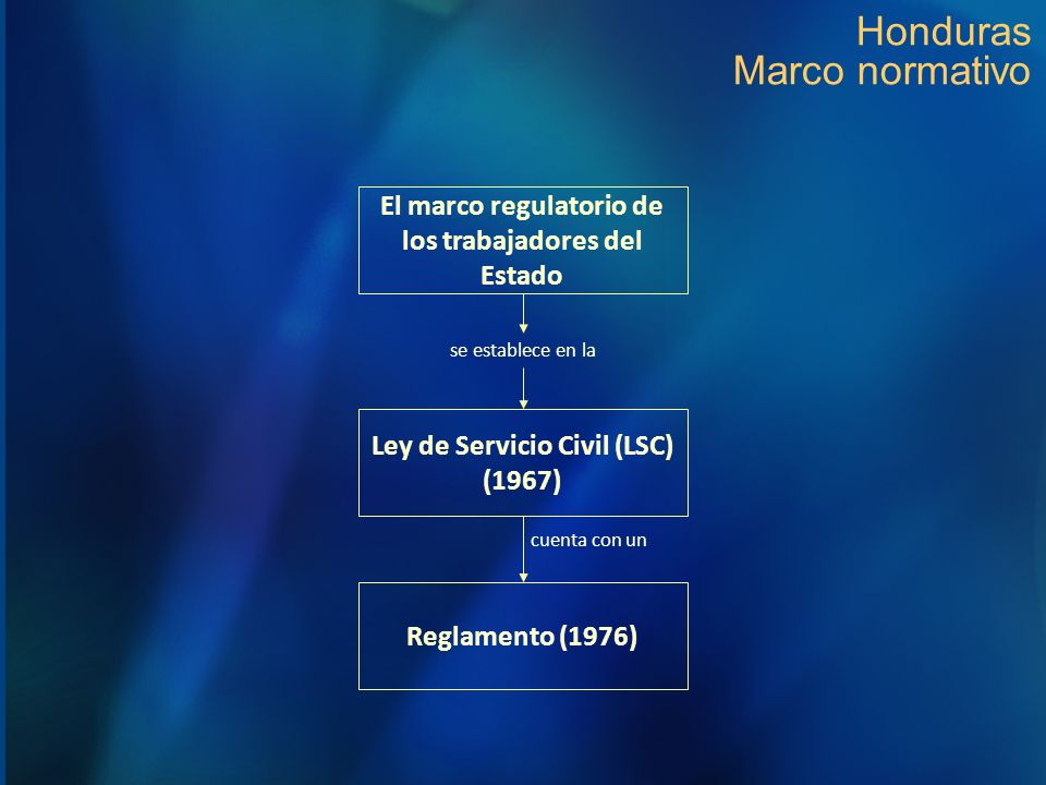 Honduras Marco normativo