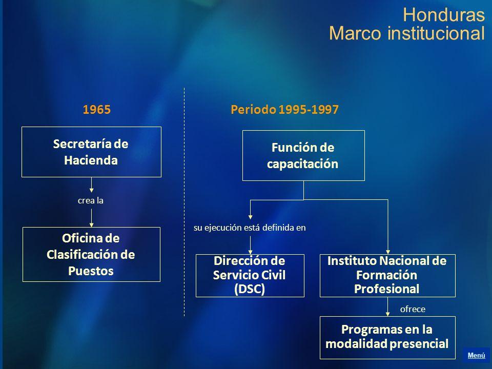 Honduras Marco institucional