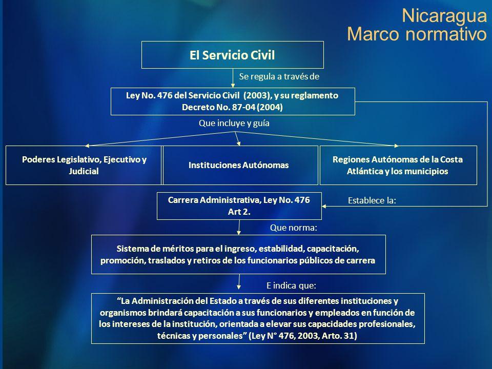 Nicaragua Marco normativo