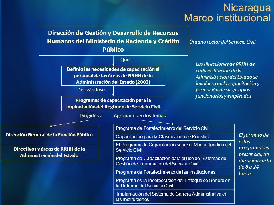 Nicaragua Marco institucional