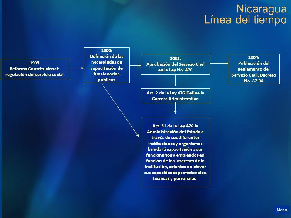 Nicaragua Línea del tiempo