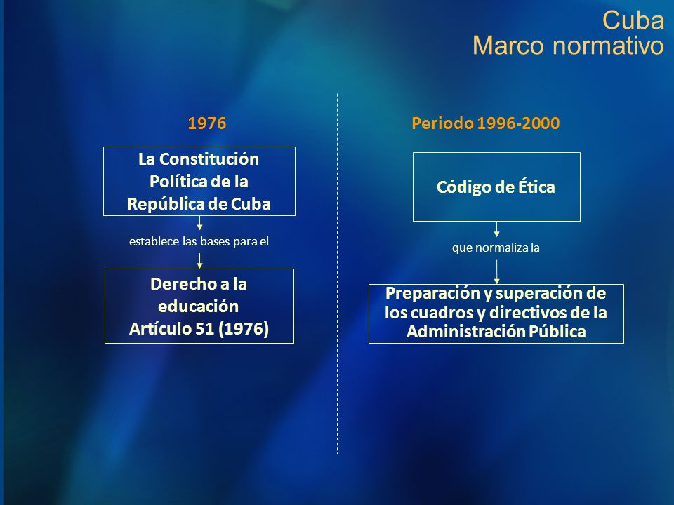 La Constitución Política de la República de Cuba