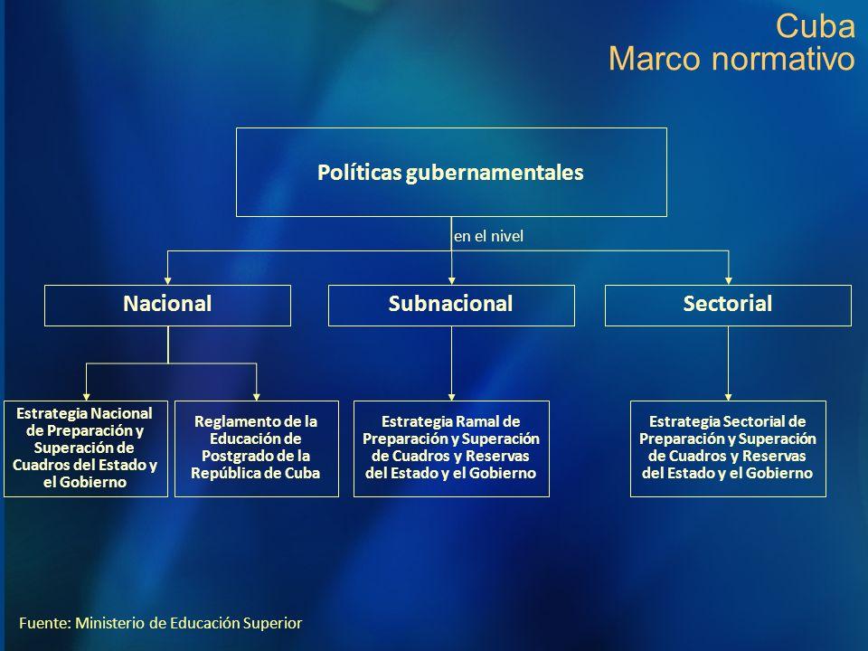 Cuba Marco normativo Políticas gubernamentales Nacional Subnacional