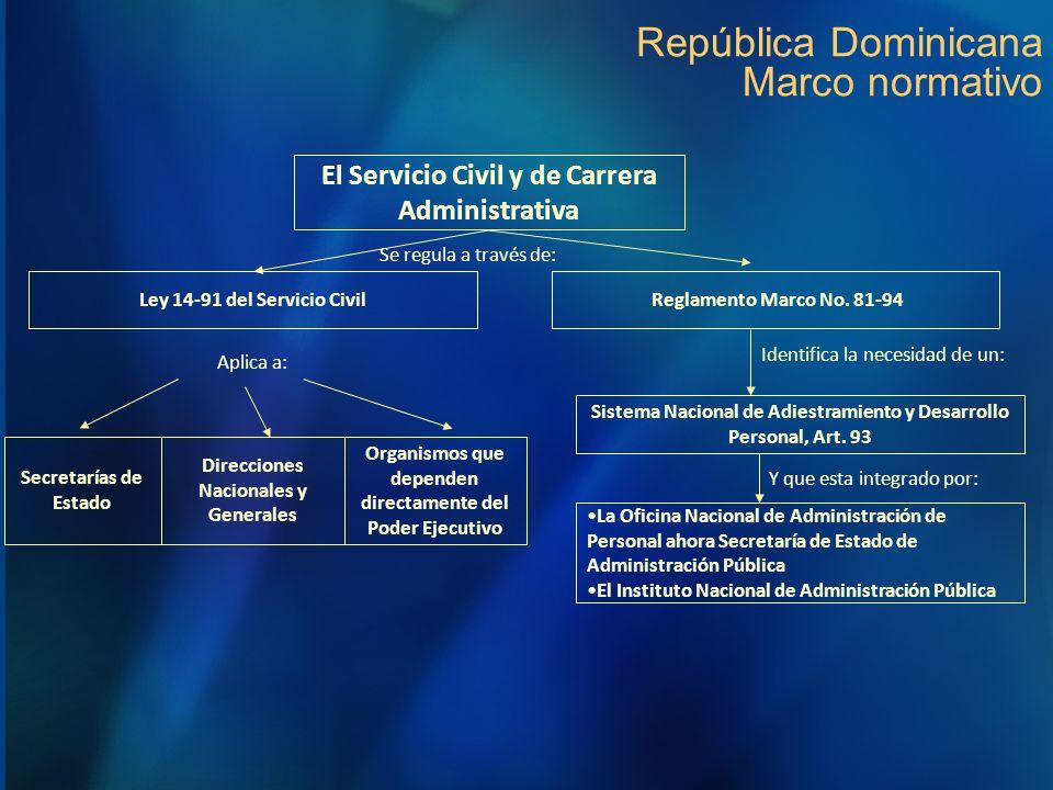 República Dominicana Marco normativo
