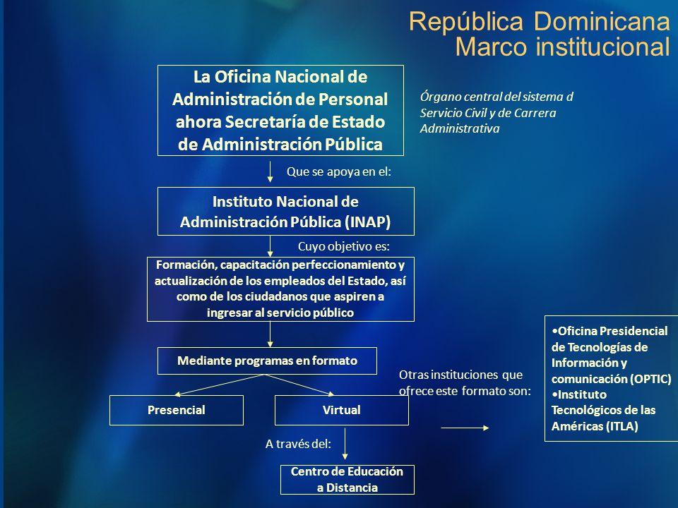 República Dominicana Marco institucional