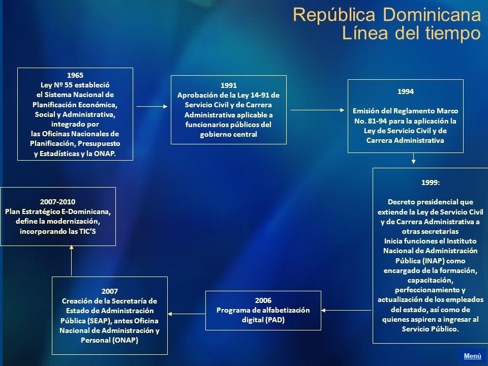 República Dominicana Línea del tiempo