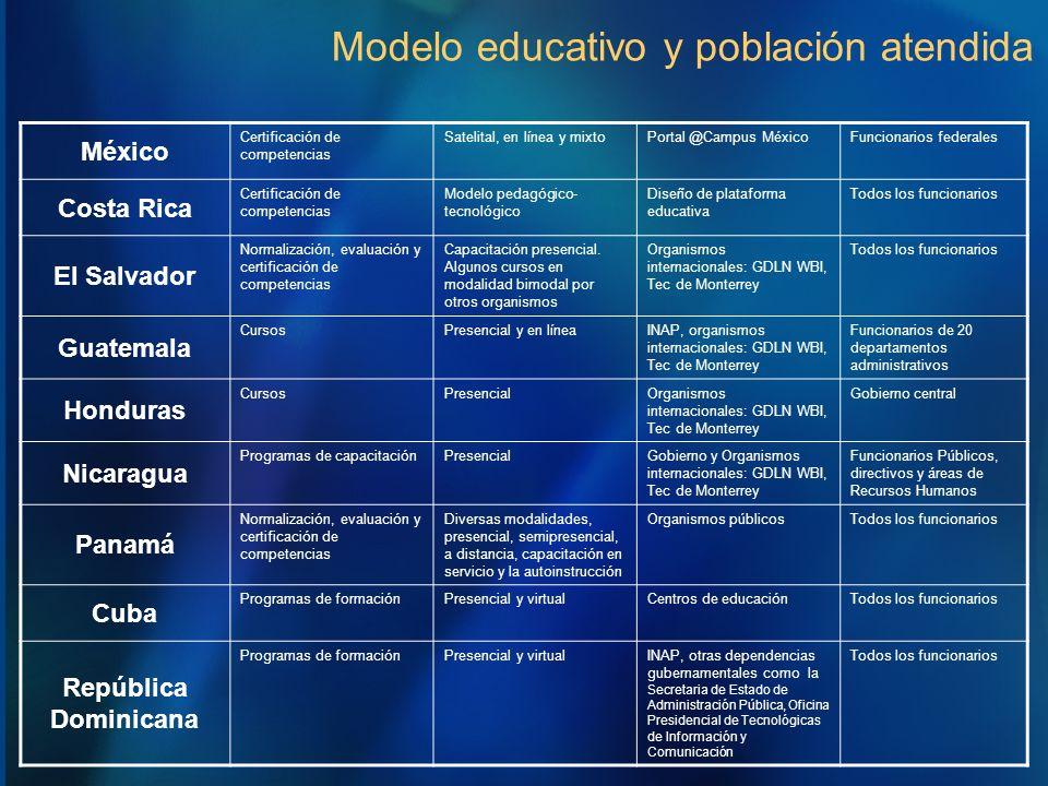 Modelo educativo y población atendida