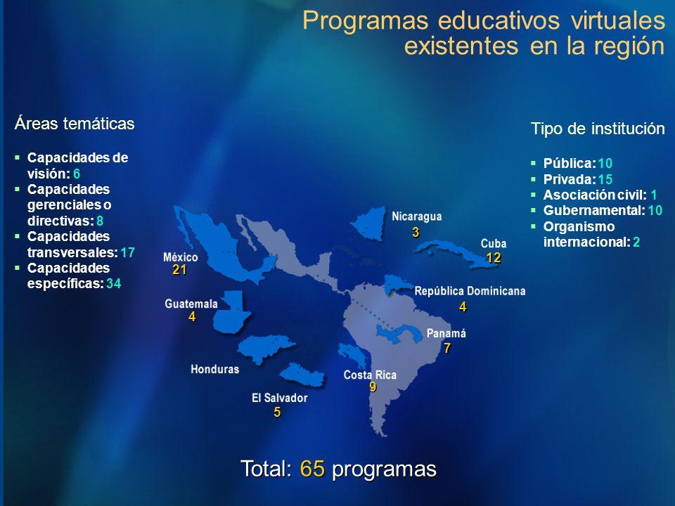 Programas educativos virtuales existentes en la región