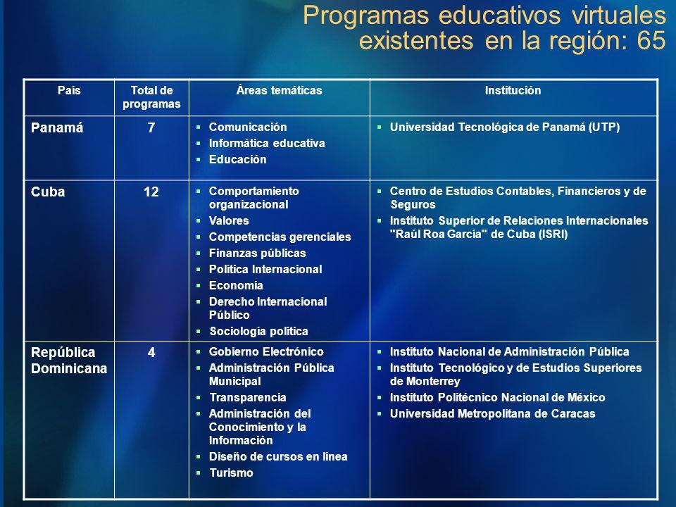 Programas educativos virtuales existentes en la región: 65