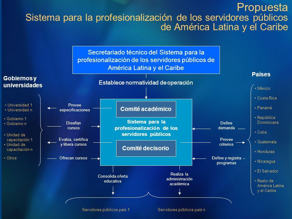 Sistema para la profesionalización de los servidores públicos