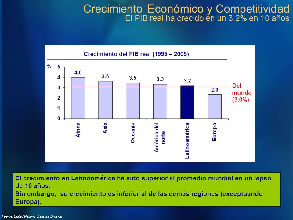 Crecimiento Económico y Competitividad El PIB real ha crecido en un 3