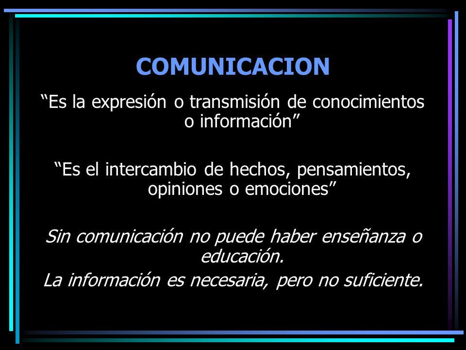 COMUNICACION Es la expresión o transmisión de conocimientos o información Es el intercambio de hechos, pensamientos, opiniones o emociones