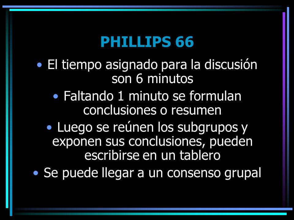 PHILLIPS 66 El tiempo asignado para la discusión son 6 minutos