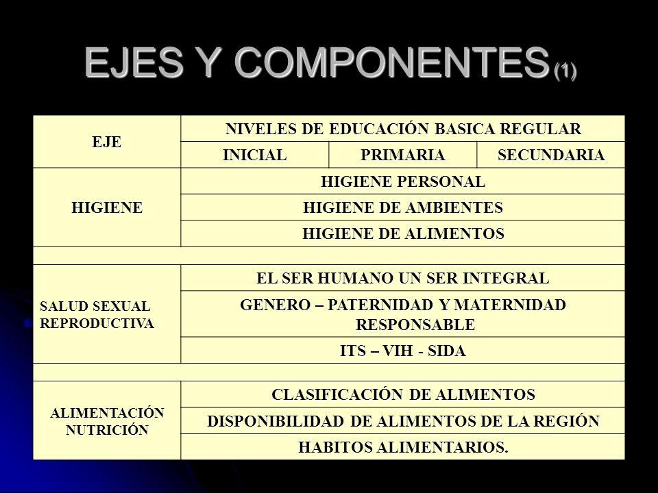 EJES Y COMPONENTES (1) EJE NIVELES DE EDUCACIÓN BASICA REGULAR INICIAL