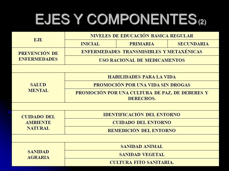 EJES Y COMPONENTES (2) EJE NIVELES DE EDUCACIÓN BASICA REGULAR INICIAL