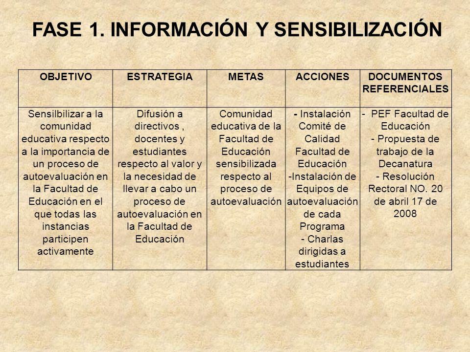 FASE 1. INFORMACIÓN Y SENSIBILIZACIÓN