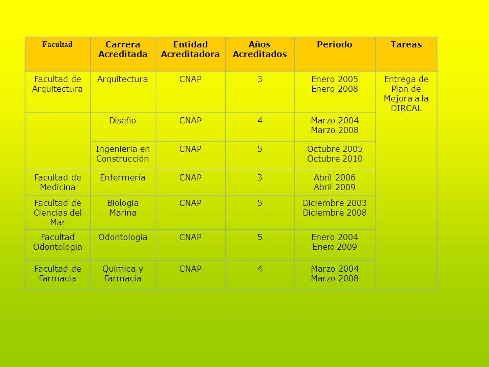 Facultad de Arquitectura Arquitectura CNAP 3 Enero 2005 Enero 2008