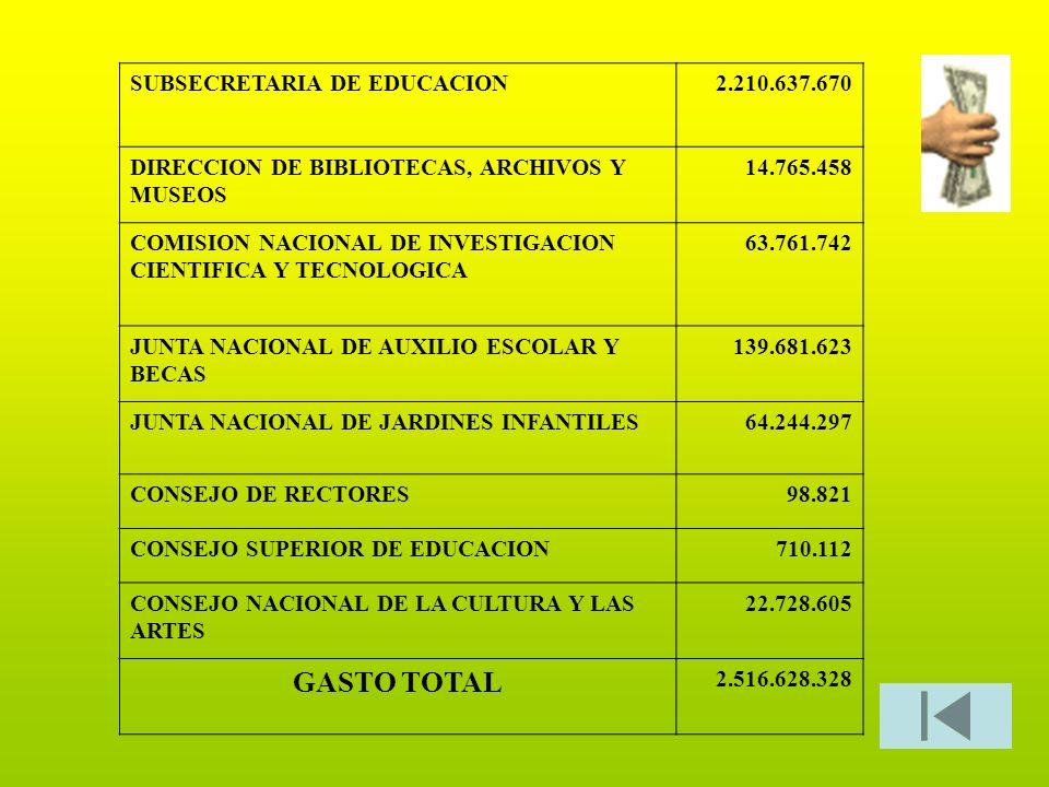 GASTO TOTAL SUBSECRETARIA DE EDUCACION 2.210.637.670