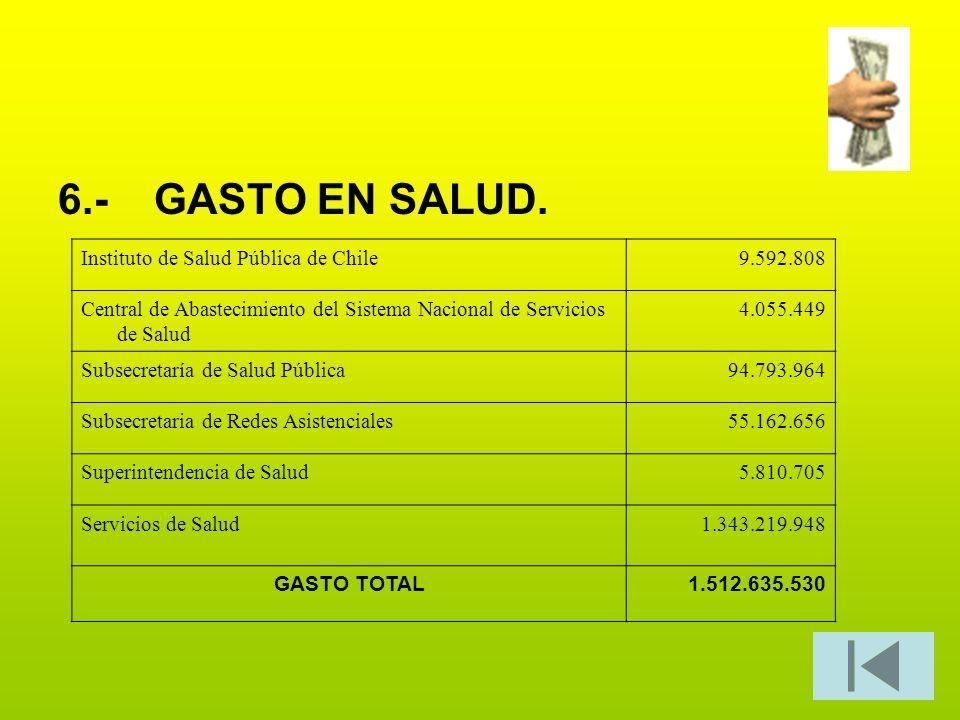 6.- GASTO EN SALUD. Instituto de Salud Pública de Chile 9.592.808