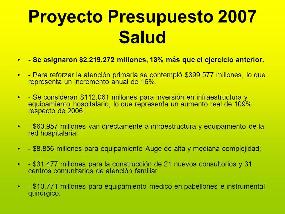 Proyecto Presupuesto 2007 Salud