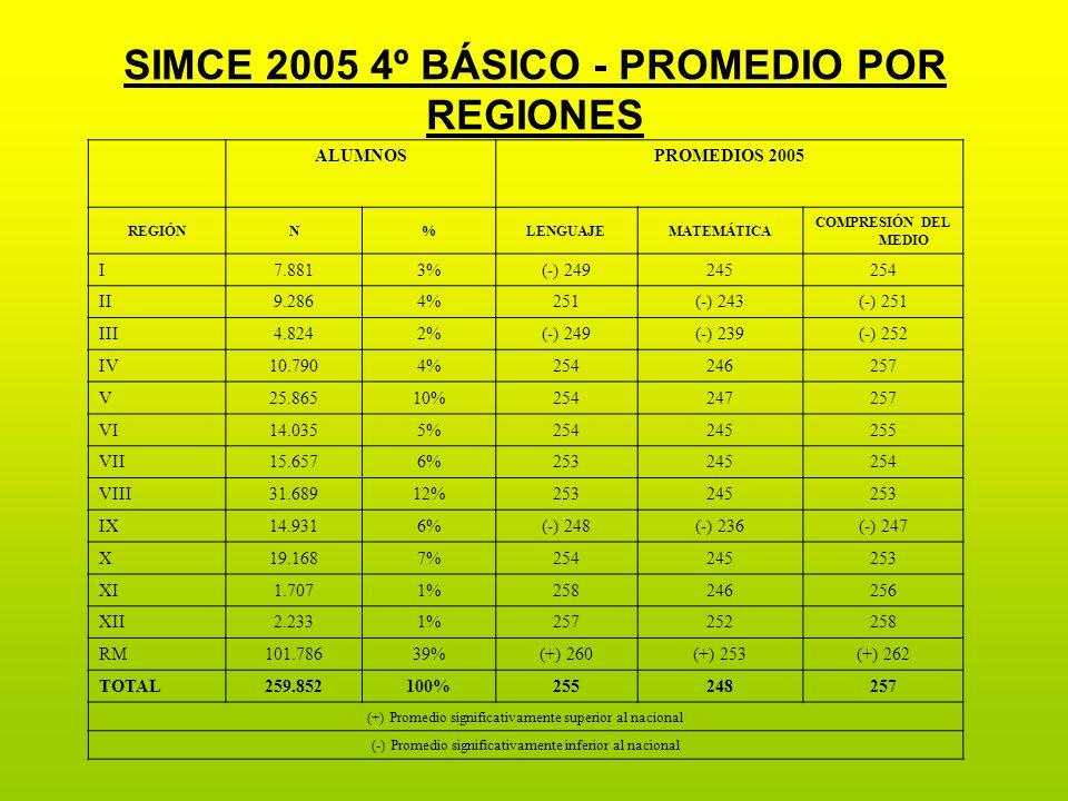 SIMCE 2005 4º BÁSICO - PROMEDIO POR REGIONES