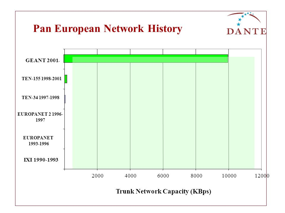 Pan European Network History Trunk Network Capacity (KBps)