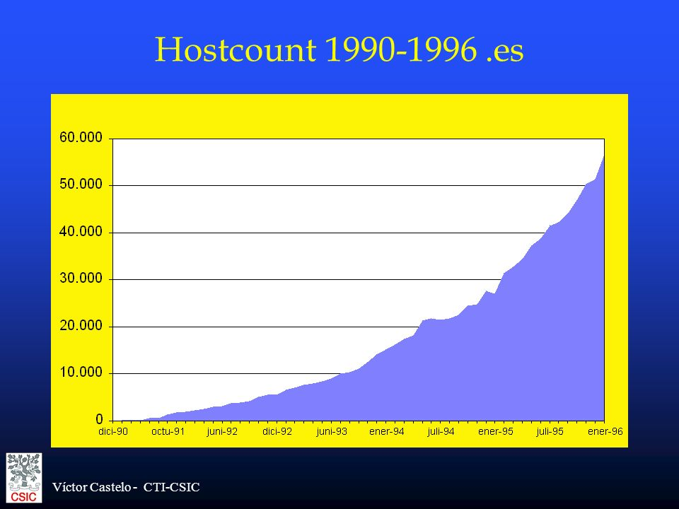 Hostcount 1990-1996 .es