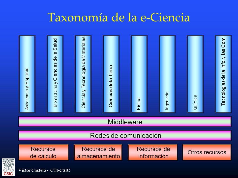 Taxonomía de la e-Ciencia
