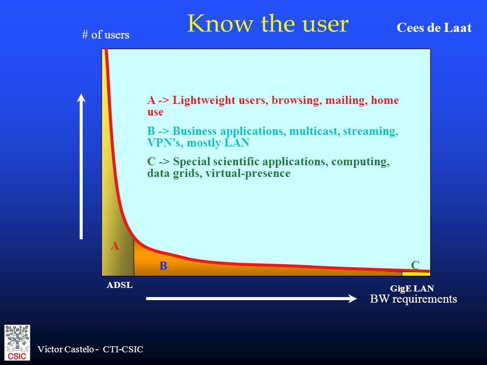 Know the user Cees de Laat # of users
