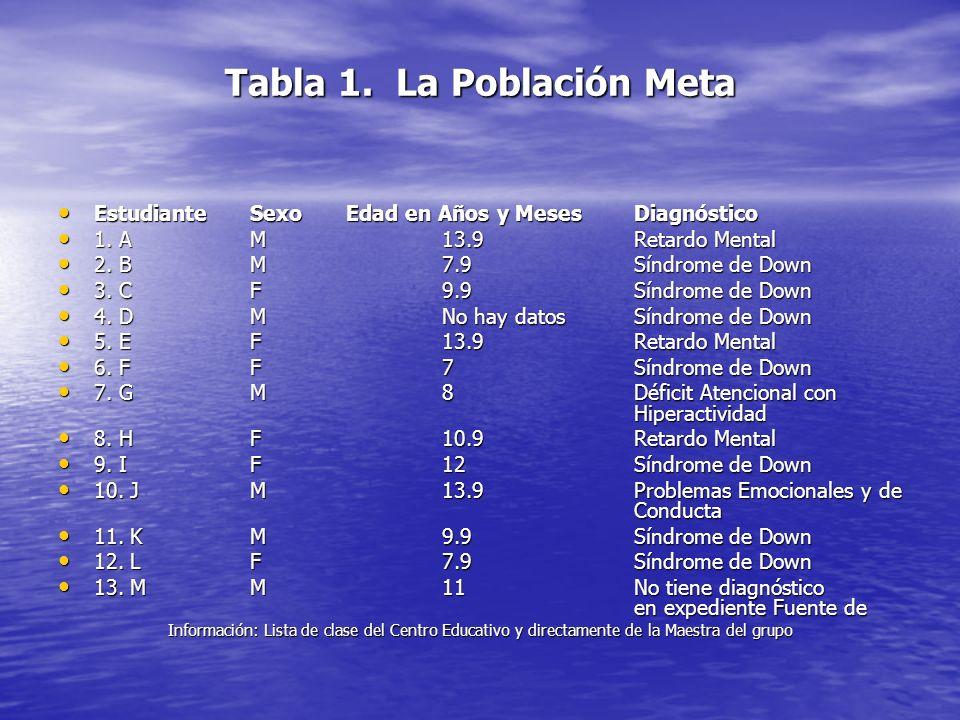 Tabla 1. La Población Meta