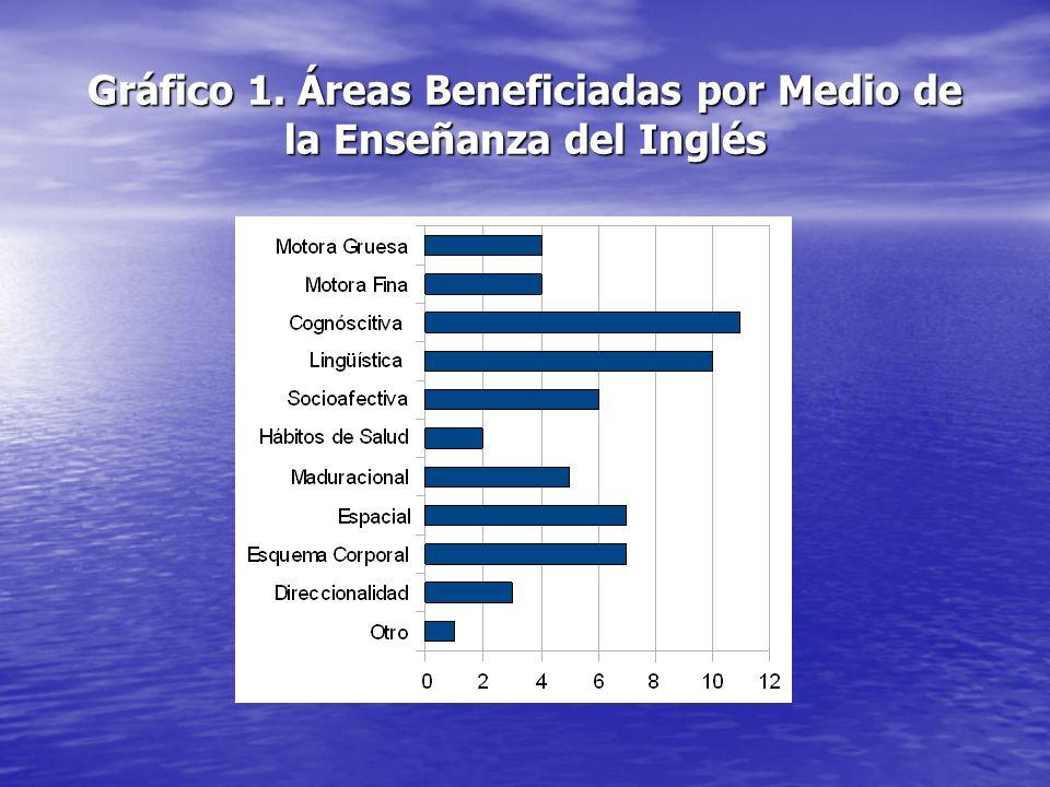 Gráfico 1. Áreas Beneficiadas por Medio de la Enseñanza del Inglés