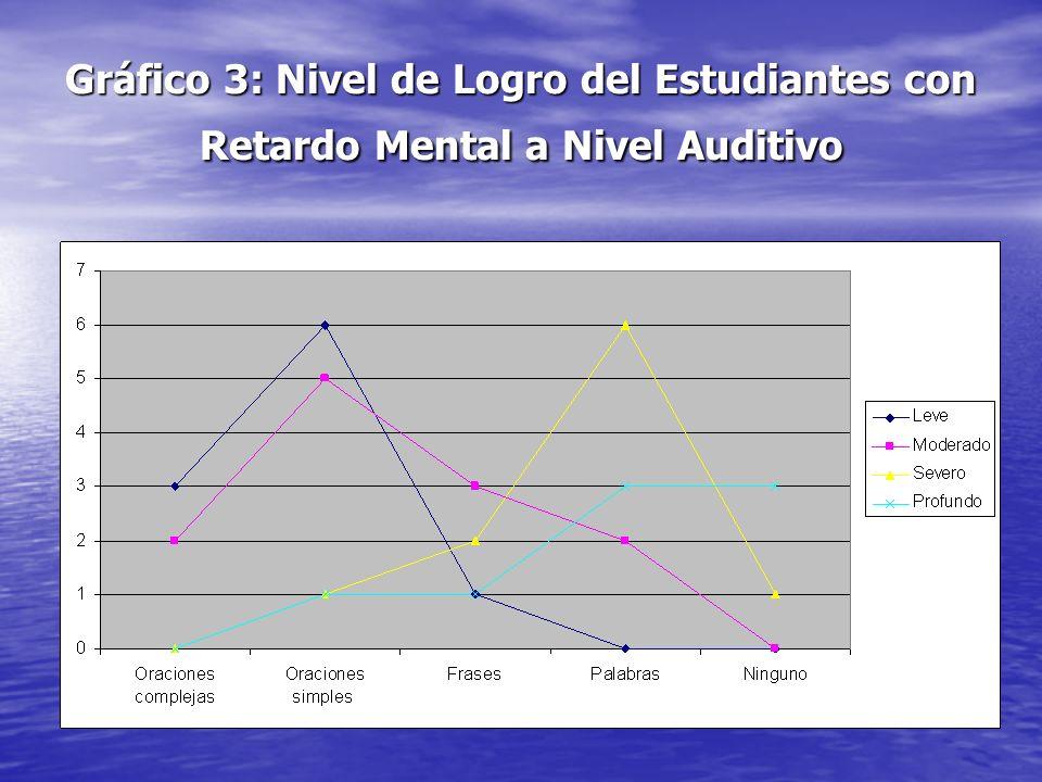 Gráfico 3: Nivel de Logro del Estudiantes con Retardo Mental a Nivel Auditivo